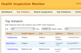 Health Inspection Violators Trend Report