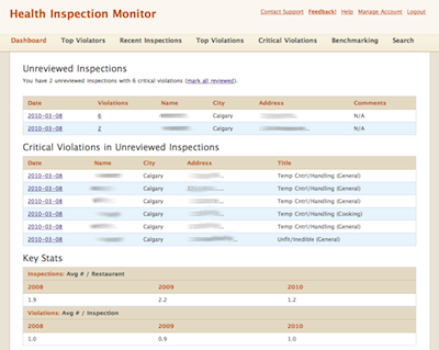 health inspection monitor product dashboard